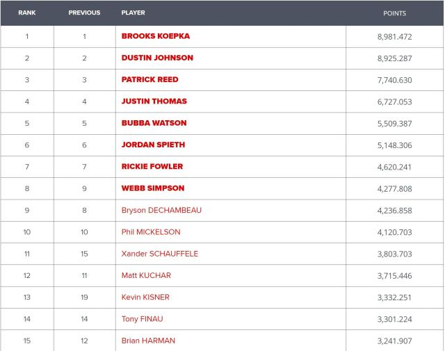 US Ryder Cup Standing